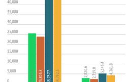 6 tháng đầu năm, tổng lợi nhuận nhóm HNX30 tăng 21%