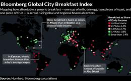 Bloomberg: Người Hà Nội mất tới 12% chi phí hàng ngày cho bữa ăn sáng, thuộc loại cao nhất thế giới