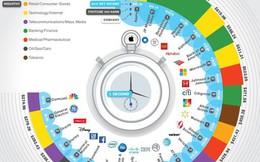 Mỗi giây trôi qua, Apple kiếm được số tiền bằng cả Alphabet (Google) và Berkshire Hathaway gộp lại