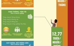 [Infographics] Doanh nghiệp Trung ương nào lương cao nhất?