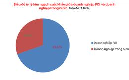 Gần 70% kim ngạch xuất khẩu rơi vào doanh nghiệp FDI