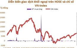 9 tháng đầu năm: Khối ngoại mua ròng 31.680 tỷ đồng trên HOSE