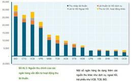 Nguồn thu chủ yếu của các ngân hàng 9 tháng đầu năm đến từ đâu?