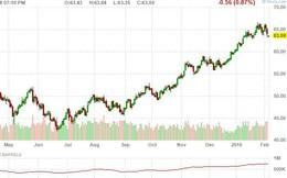 Giá dầu WTI đầu tuần giảm mạnh 2%