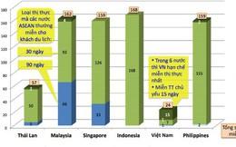 """Chính sách miễn visa và """"nút thắt cổ chai"""" của du lịch Việt"""