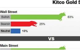 63% các chuyên gia nhận định vàng sẽ tăng trong tuần tới