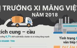 [Infographic] Thị trường xi măng Việt Nam năm 2018
