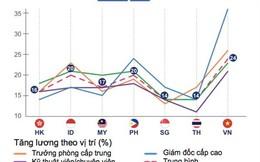 """Việt Nam có tốc độ tăng lương bình quân """"top đầu"""" khu vực"""