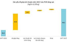Vì sao lợi nhuận PVN cao đột biến, vượt Viettel để trở thành tập đoàn có lãi lớn nhất Việt Nam?