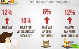 """Thuế tiêu thụ đặc biệt với ô tô nhập khẩu và nước ngọt """"làm nóng"""" Diễn đàn Doanh nghiệp Việt Nam"""