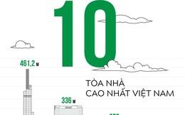 Infographic: 10 tòa nhà cao nhất Việt Nam
