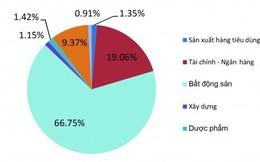 M&A lĩnh vực ngân hàng: Tăng quy mô và nâng cao sức cạnh tranh