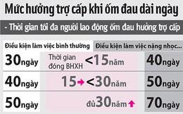 Bị bệnh nặng, được nghỉ tối đa bao nhiêu ngày?