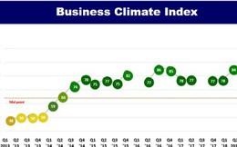 Doanh nghiệp châu Âu tiếp tục lạc quan về môi trường kinh doanh tại Việt Nam