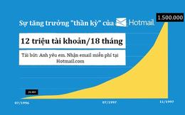 """[Marketing thời 4.0] Nhìn lại case study đầu tiên về viral marketing trên thế giới: 1 dòng chữ """"thần thánh"""" thu hút 12 triệu người dùng và 400 triệu USD chỉ trong 18 tháng"""