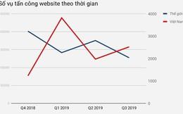 Việt Nam đứng thứ 10 thế giới có nhiều website bị tấn công