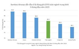 Bamboo Airways tiếp tục dẫn đầu tỉ lệ bay đúng giờ quý thứ 3 liên tiếp