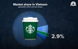 CNBC: 3 lý do tại sao Starbucks thành công khắp thế giới nhưng chỉ chiếm chưa tới 3% thị phần cà phê ở Việt Nam?