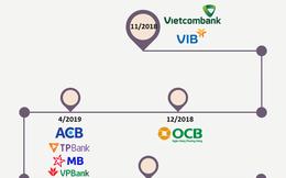 Nhìn lại cuộc đua Basel II dồn dập trong năm 2019 của các ngân hàng