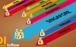 Việt Nam ra sao khi Đông Nam Á định hướng dòng chảy FDI toàn cầu?