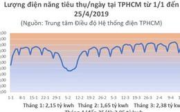 Nắng đổ lửa, TP HCM xài hết 90 triệu kWh điện chỉ trong 1 ngày