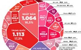 [Infographic] Các chủ nợ lớn nhất của Mỹ là ai?