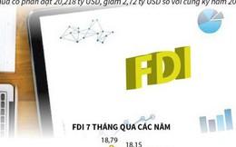 Vốn FDI vào Việt Nam đạt hơn 20 tỷ USD trong 7 tháng năm 2019