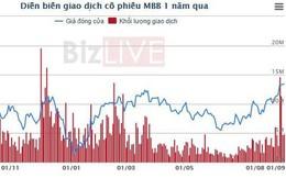 Cổ phiếu MBB tiến sát đỉnh 1 năm, một cổ đông muốn thoái sạch vốn tại MBBank