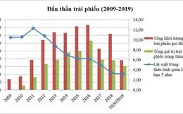 10 năm thị trường trái phiếu Chính phủ: Bất ngờ với giá trị giao dịch tăng bằng lần và giá trị repos chiếm đến 55%