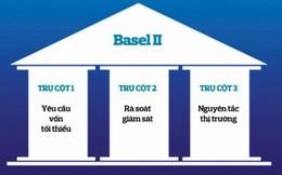 Ngân hàng và đích đến Basel II