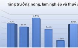 Nền nông nghiệp Việt Nam một năm trỗi dậy