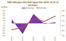Tuần cuối tháng 4: Khối ngoại tiếp tục mua ròng 239 tỷ đồng