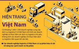 [Infographics] Hiện trạng ngành logistics tại Việt Nam