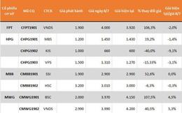 Thanh khoản CW xuống thấp nhất kể từ khi vận hành