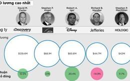 CEO của các công ty trong S&P 500 được trả lương như thế nào?