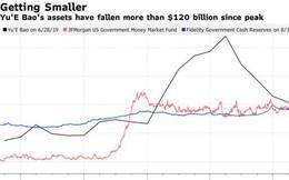 Quỹ thị trường tiền tệ lớn nhất thế giới ở Trung Quốc 'bốc hơi' 120 tỷ USD