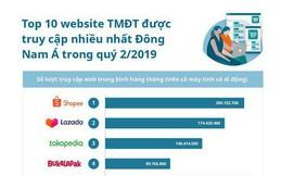 Top 10 trang TMĐT Đông Nam Á: Một nửa là công ty Việt, 3 'kỳ lân' của Indonesia góp mặt