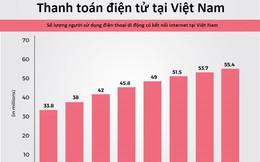 Thanh toán điện tử: Tiền mặt vẫn là 'vua' ở Việt Nam