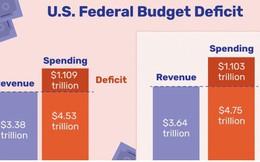 Thâm hụt ngân sách Mỹ năm 2019 tăng mức kỷ lục trong 7 năm