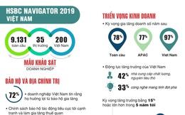 HSBC: 97% doanh nghiệp Việt lạc quan về tăng trưởng doanh số năm tới