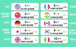 Top 10 thương hiệu quốc gia giá trị nhất thế giới, Mỹ vẫn dẫn đầu