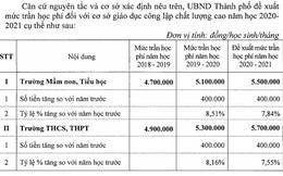 Tăng trần học phí 14 trường chất lượng cao tại Hà Nội