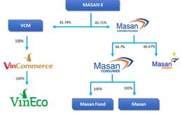 Masan sẽ tiếp quản 83,74% cổ phần công ty sở hữu chuỗi Vinmart và VinEco