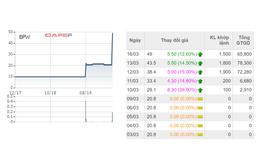 Một cổ phiếu tăng 136% trong 5 phiên