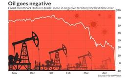 Tại sao giá dầu có thể âm và những chuyện thú vị phía sau cuộc chiến dầu giữa Nga và Ả Rập Saudi