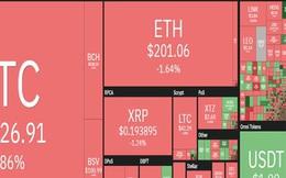 Bitcoin thoái lui, thị trường 'nhuốm máu'