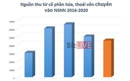 205.000 tỷ đồng nguồn thu cổ phần hóa, thoái vốn được chuyển vào ngân sách sau 4 năm