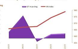 Khối ngoại mua ròng tuần thứ 4 liên tiếp trên HoSE, tâm điểm CTG