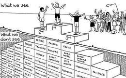 Thành công là một tảng băng trôi: Chúng ta thấy chiến lợi phẩm, không thấy mồ hôi; Thấy bằng cấp, không thấy bài tập về nhà; Thấy buổi biểu diễn, không thấy buổi diễn tập!