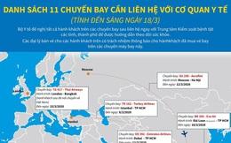 Hành khách của 11 chuyến bay cần liên hệ với cơ quan y tế